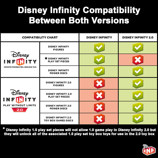 http://www.disneyinfinityfans.com/images/misc/disney_infinity_compatibility_chart.png